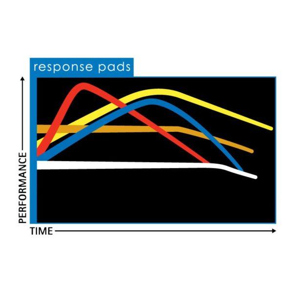Yoyofactory Pro Pads érzékenységi diagram